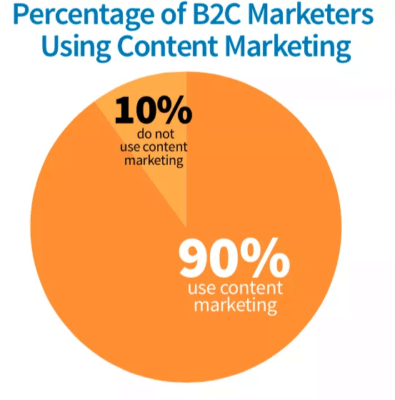b2c-content-marketers-395x400
