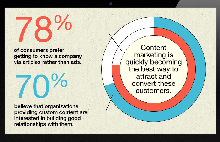 content-marketing-statistic